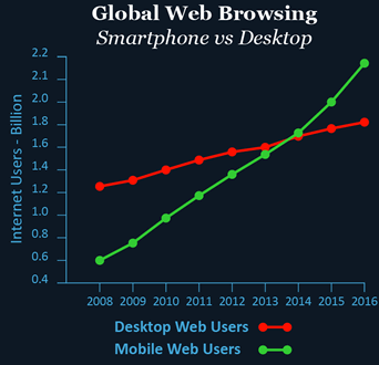 mobile vs desktop web users 2008 to 2016